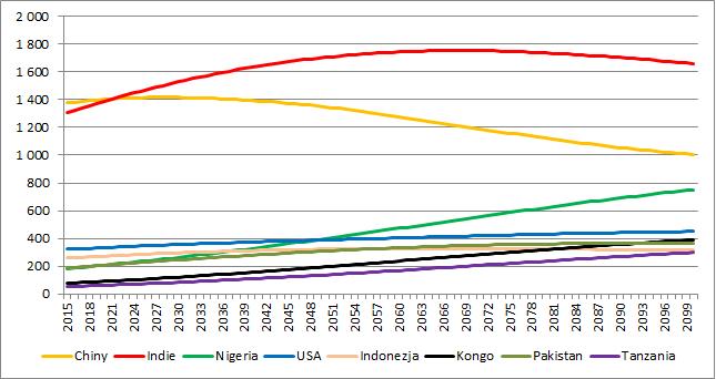Liczba ludności w poszczególnych krajach (wariant średni, w milionach)
