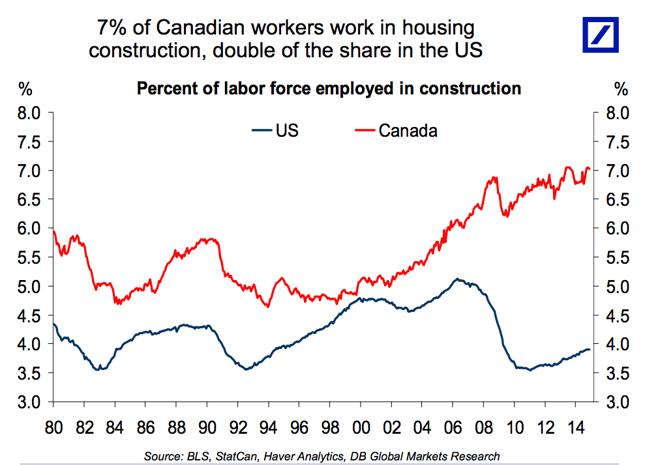 Udział pracujących w budownictwie wśród ogółu zatrudnionych w USA i Kanadzie.