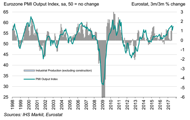 PMI dla przemysłu strefy euro (w pkt., lewa oś) na tle dynamiki produkcji przemysłowej (w %, prawa oś).