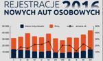 Najczęściej rejestrowane samochody w Polsce – grudzień 2016 [Podsumowanie roku]