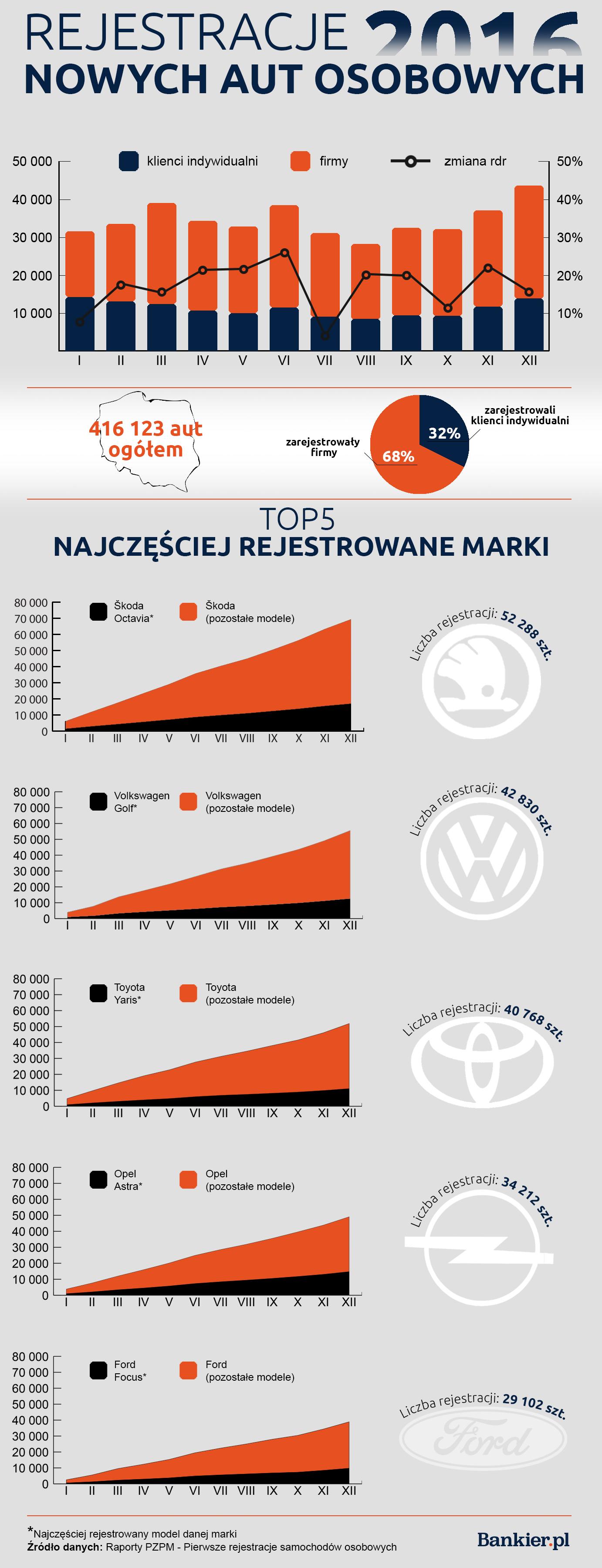 rejestracje samochodów w Polsce - najpopularniejsze marki samochodów w Polsce