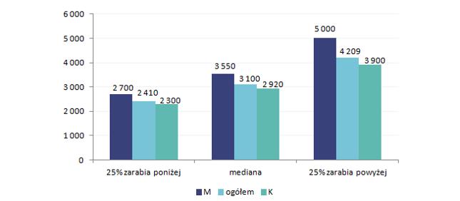 Wykres 2. Wynagrodzenia całkowite kobiet i mężczyzn zatrudnionych w sektorze publicznym w 2015 roku (brutto w PLN)