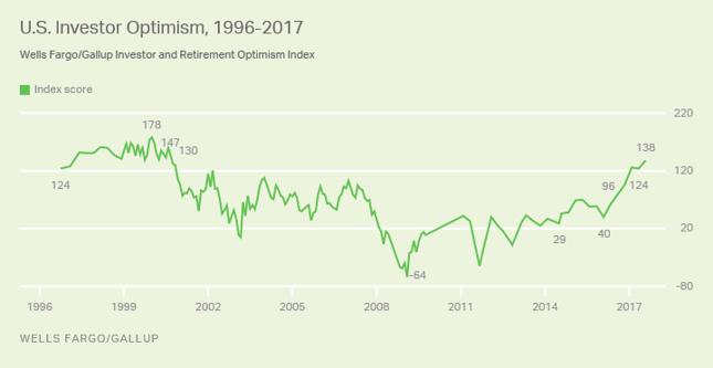 Indeks optymizmu amerykańskich inwestorów indywidualnych.