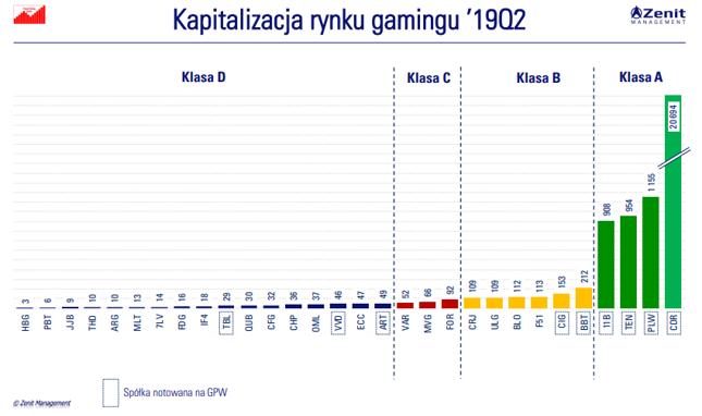 Kapitalizacja spółek z sektora gamingowego