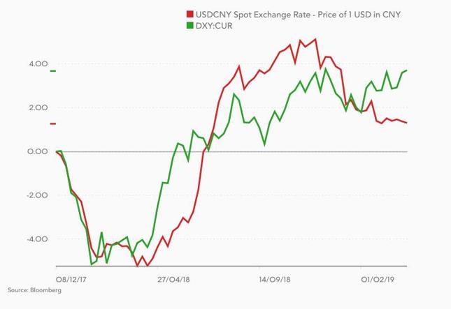 Zmiana kursu USD/CNY (czerwony) i indeksu dolara (zielony) od grudnia 2017 r.