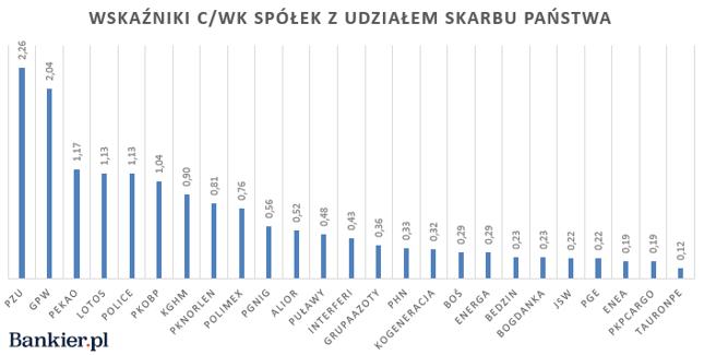 Zdecydowana większość spółek z udziałem Skarbu Państwa ma C/WK niższe niż 1