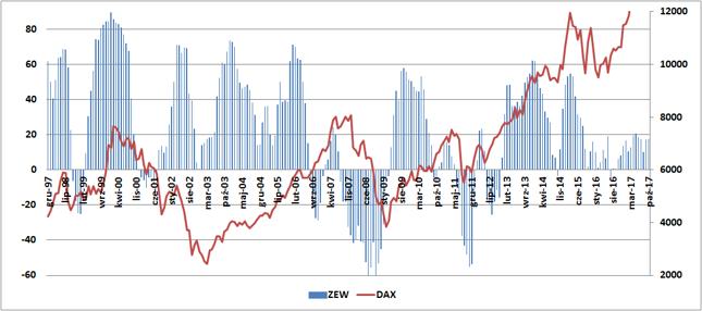 Indeks ZEW (w pkt., lewa oś) na tle DAX-a (w pkt., prawa oś).