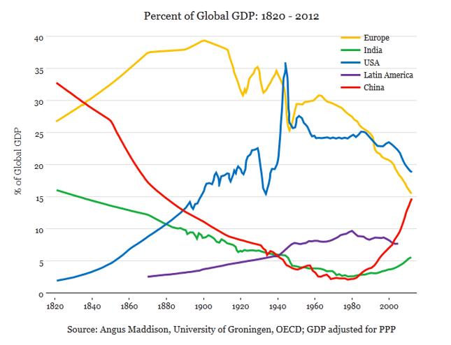 Udział poszczególnych regionów świata w globalnym PKB