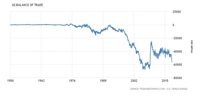 Saldo bilansu handlowego USA w długiej perspektywie.