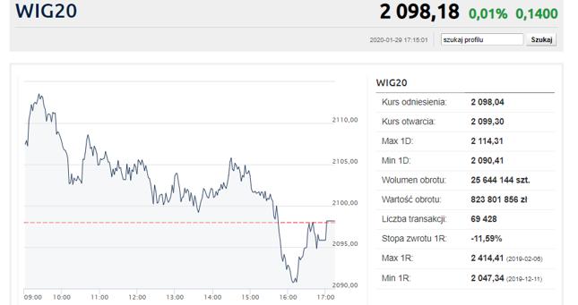 CCC i Santander w górę. WIG20 niezdecydowany