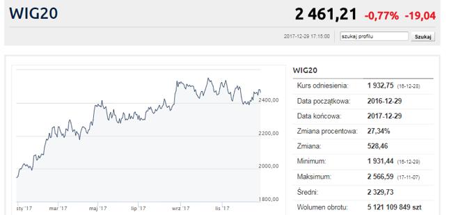 Świetny wynik indeksu WIG20 to przede wszystkim zasługa pierwszej połowy roku