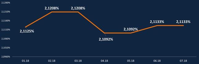 HipoTracker Bankier.pl - średnia marża kredytowa dla kredytu z 10-procentowym wkładem własnym (dla profilowych kredytobiorców i zobowiązania))