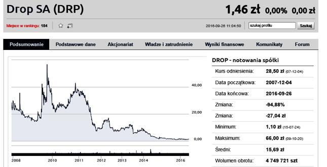 Drop do tej pory przynosił inwestorom przede wszystkim straty