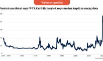 Realne ceny ropy najniższe po II wojnie światowej [Wykres tygodnia]