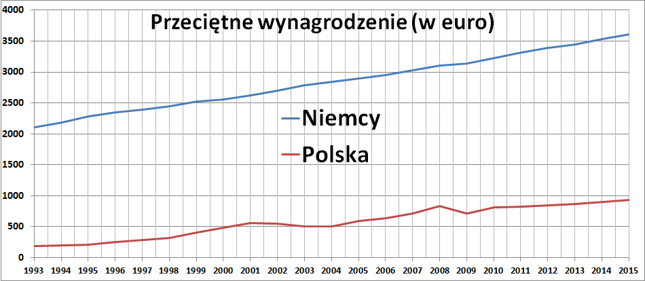 Po 2008 roku różnica płac pomiędzy Niemcami a Polską przestała się zmniejszać.