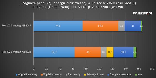 W 2010 roku postanowiliśmy ograniczać produkcję energii z węgla. Strategia została jednak tylko na papierze, a produkcja z węgla i tak wzrosła. I to przede wszystkim z węgla brunatnego, który w dobie dekarbonizacji jest najdroższym źródłem energii