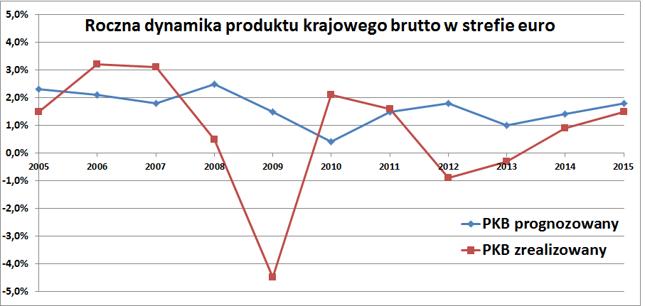 Dynamika PKB strefy euro prognozowana przez KE na ogół okazywała się wyższa od faktycznej