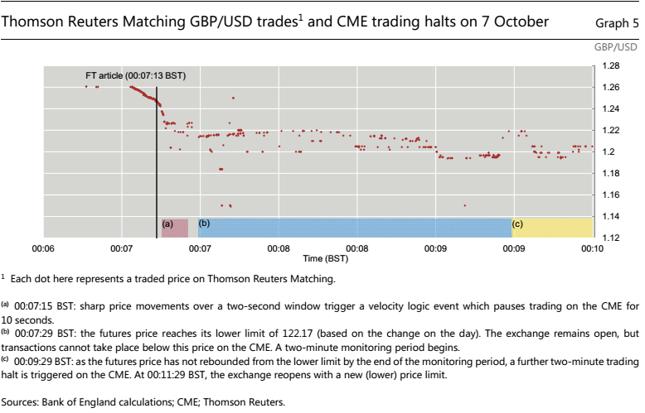 Trajektoria kursu GBP/USD podczas wydarzeń z 7 października