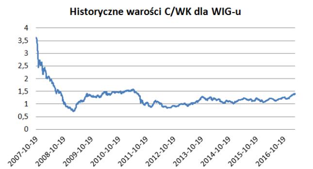 C/WK dla WIG-u