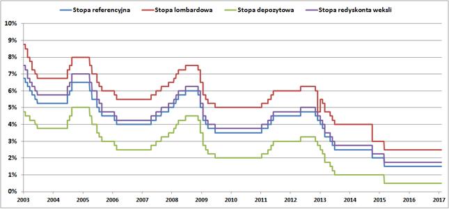 Stopy procentowe Narodowego Banku Polskiego