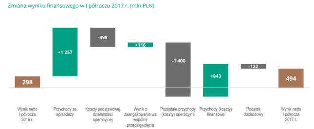 Zmiana półrocznego zysku netto KGHM rok do roku