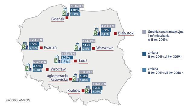 Średnie ceny transakcyjne 1 m2 mieszkania w wybranych miastach w II kw. 2019 r.