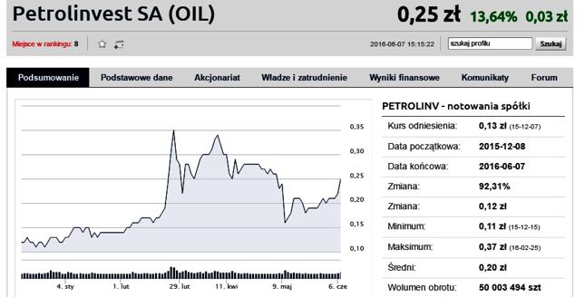 Petrolinvest