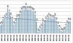 GUS rewiduje szacunek PKB i pokazuje źródła wzrostu
