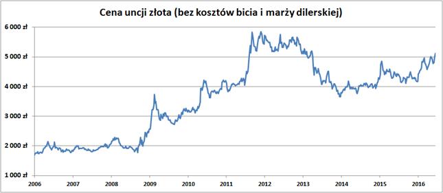 Cena uncji złota wyrażona w polskich złotych.