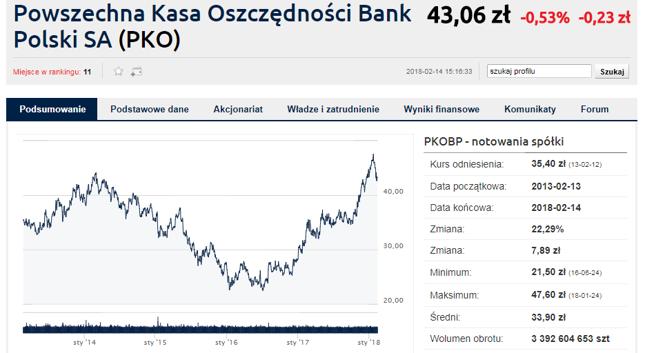 Zdaniem analityków PKO BP jest najbardziej przegrzanym bankiem