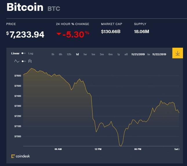 Notowania bitcoina w piątek 22.11.2019 r.