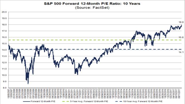 Wskaźnik C/Z dla indeksu S&P500 liczony na bazie oczekiwanych zysków spółek na następne 12 miesięcy.
