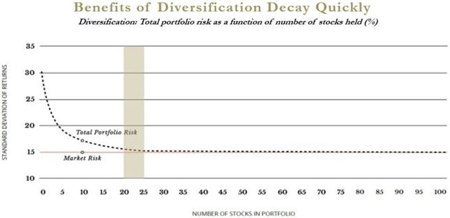 Zależność między odchyleniem standardowym portfela akcji (w %, oś pionowa) a liczbą akcji w portfelu.