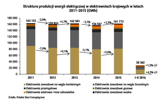 Produkcja energii w Polsce