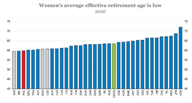 Efektywny wiek przejścia kobiet na emeryturę w krajach OECD.