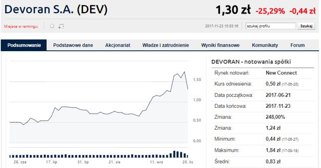 Po odwieszeniu akcje Devorana mocno w dół