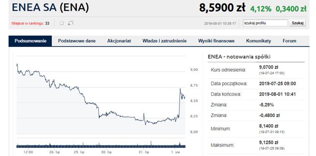 Enea dziś rośnie, choć na tle wcześniejszych spadków to wzrosty niewielkie