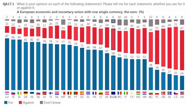 """""""Co Pani/Pan sądzi o europejskiej unii gospodarczej i walutowej z jedną wspólną walutą?"""" Niebieski: jestem za; czerwony: przeciw; szary: nie mam zdania."""