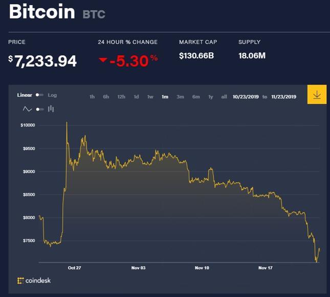 Notowania bitcoina w ciągu ostatniego miesiąca.
