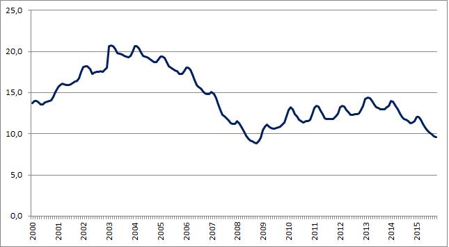 Stopa bezrobocia w Polsce