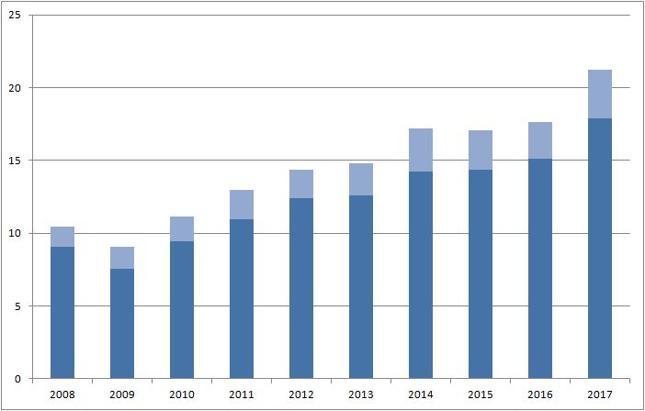 Import do Polski z Chin (ciemnoniebieski) i eksport (jasnoniebieski) [mld dol.]