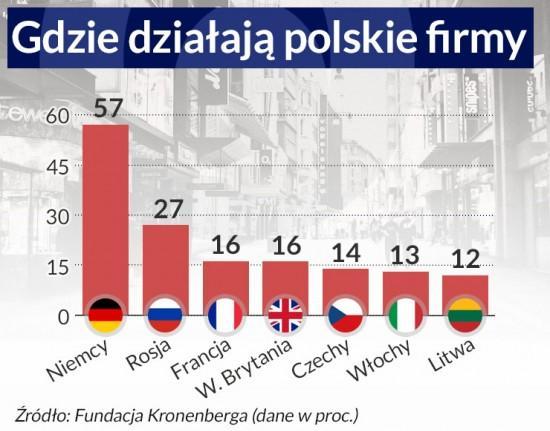 Dane z przeprowadzonego na próbie 500 firm badania Fundacji Kronenberga przy Citi Handlowy w 2015 r.