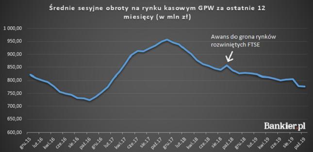 Spadające obroty na GPW