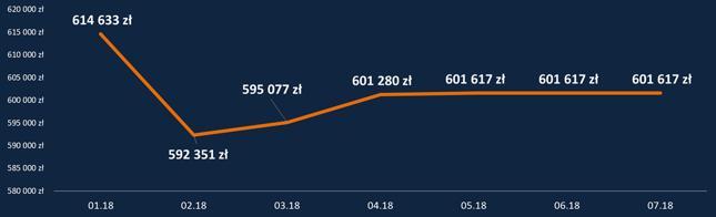 HipoTracker Bankier.pl - średnia maksymalna zdolność kredytowa dla kredytu z 10-procentowym wkładem własnym (dochód 2-osobowego gospodarstwa 6,2 tys. zł, kredyt na 30 lat)