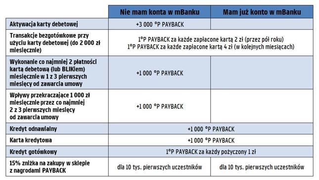 Promocyjne punkty Payback