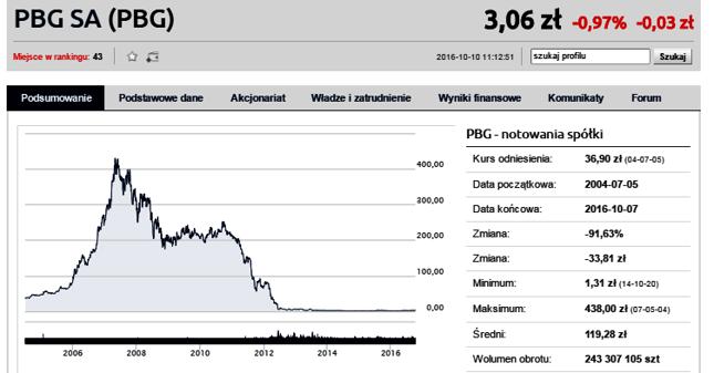 Wykres PBG świetnie obrazuje historię boomu i krachu budowlanego