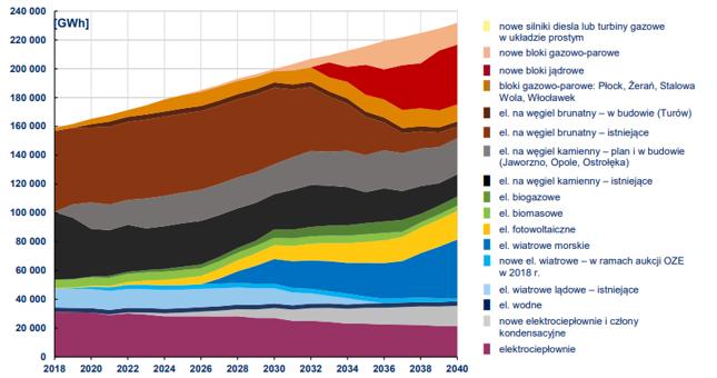 Prognoza struktury produkcji energii elektrycznej do 2040 r. wg technologii (PEP). Widać dążenie do dywersyfikacji, które - pomijając wszystkie uszczerbki PEP-u - wydaje się samo w sobie słuszne