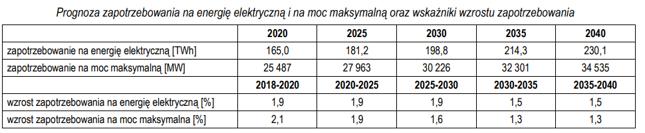 Prognoza zapotrzebowania na energię elektryczną i na moc maksymalną oraz wskaźniki wzrostu zapotrzebowania