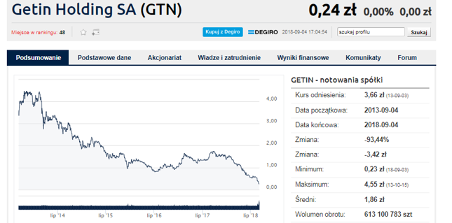 Aby wrócić ponad granicę 50 groszy Getin musiałby urosnąć przeszło o 100 proc.