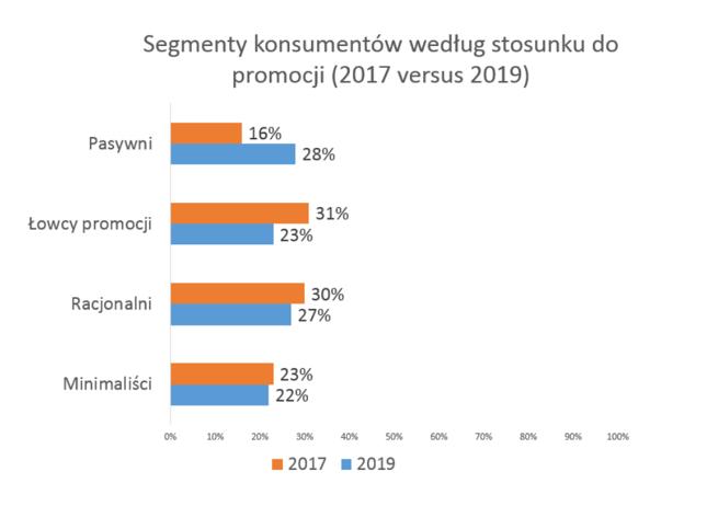 Wyniki badania przeprowadzonego przez Monitor Promocji 2019